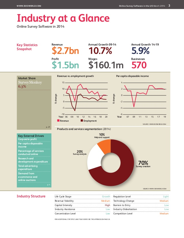 2014 financial services industry research report Mintel's financial services market research reports provide a comprehensive and extensive overview of the marketplace including information on the financial services market size and financial services market share.