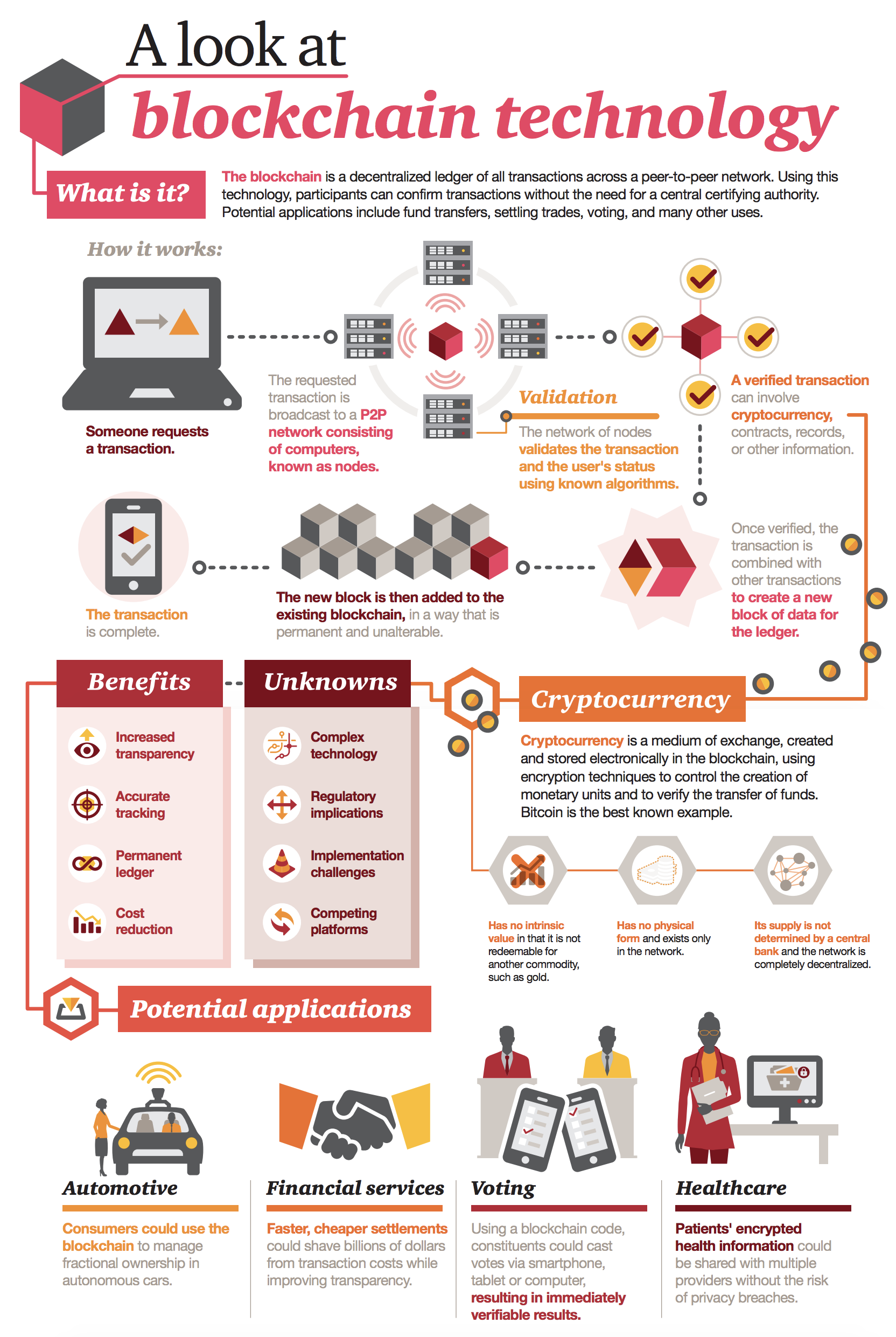 about blockchain technology infographic